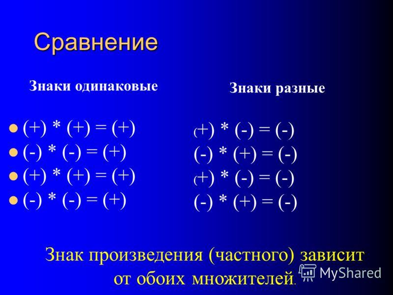 Знаки одинаковые (+) * (+) = (+) (-) * (-) = (+) (+) * (+) = (+) (-) * (-) = (+) Знаки разные ( +) * (-) = (-) (-) * (+) = (-) ( +) * (-) = (-) (-) * (+) = (-) Сравнение Знак произведения (частного) зависит от обоих множителей.