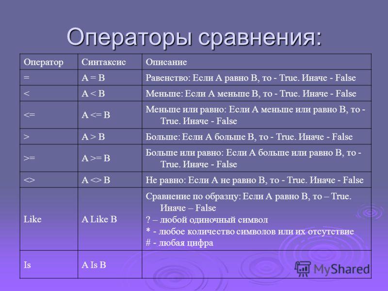 Операторы сравнения: ОператорСинтаксисОписание =A = BРавенство: Если А равно В, то - True. Иначе - False =A >= B Больше или равно: Если А больше или равно В, то - True. Иначе - False A  BНе равно: Если А не равно В, то - True. Иначе - False LikeA Lik
