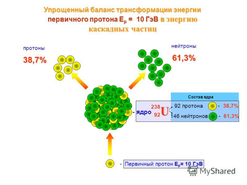 Состав ядра Упрощенный баланс трансформации энергии первичного протона Е р = 10 ГэВ в энергию каскадных частиц U 238 92 92 протона - 38,7% 146 нейтронов - 61,3% - ядро - Первичный протон E p = 10 ГэВ нейтроны протоны 61,3% 38,7%