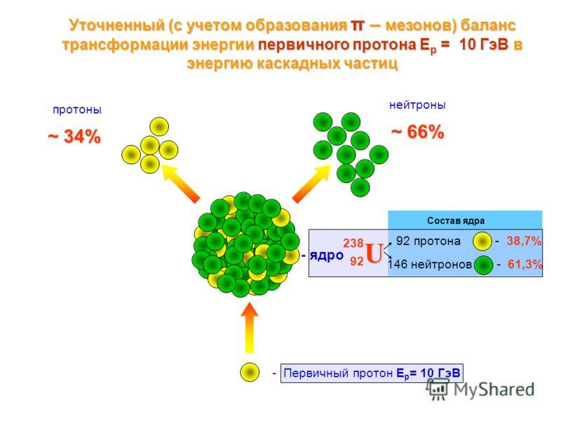 Состав ядра Уточненный (с учетом образования π – мезонов) баланс трансформации энергии первичного протона Е р = 10 ГэВ в энергию каскадных частиц U 238 92 92 протона - 38,7% 146 нейтронов - 61,3% - ядро - Первичный протон E p = 10 ГэВ нейтроны протон