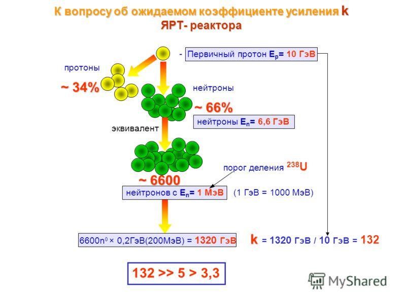 К вопросу об ожидаемом коэффициенте усиления k ЯРТ- реактора - Первичный протон E p = 10 ГэВ нейтроны ~ 66% протоны ~ 34% нейтроны E n = 6,6 ГэВ эквивалент ~ 6600 нейтронов с E n = 1 МэВ порог деления 238 U (1 ГэВ = 1000 МэВ) 6600n 0 × 0,2ГэВ(200МэВ)