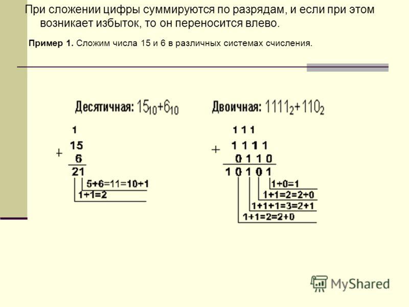 При сложении цифры суммируются по разрядам, и если при этом возникает избыток, то он переносится влево. Пример 1. Сложим числа 15 и 6 в различных системах счисления.