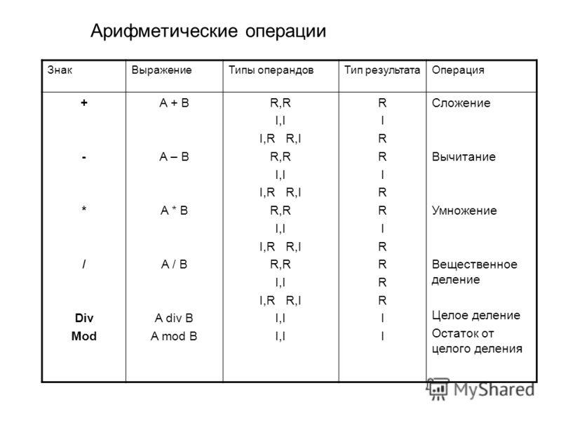 Арифметические операции ЗнакВыражениеТипы операндовТип результатаОперация + - * / Div Mod A + B A – B A * B A / B A div B A mod B R,R I,I I,R R,I R,R I,I I,R R,I R,R I,I I,R R,I R,R I,I I,R R,I I,I RIRRIRRIRRRRIIRIRRIRRIRRRRII Сложение Вычитание Умно