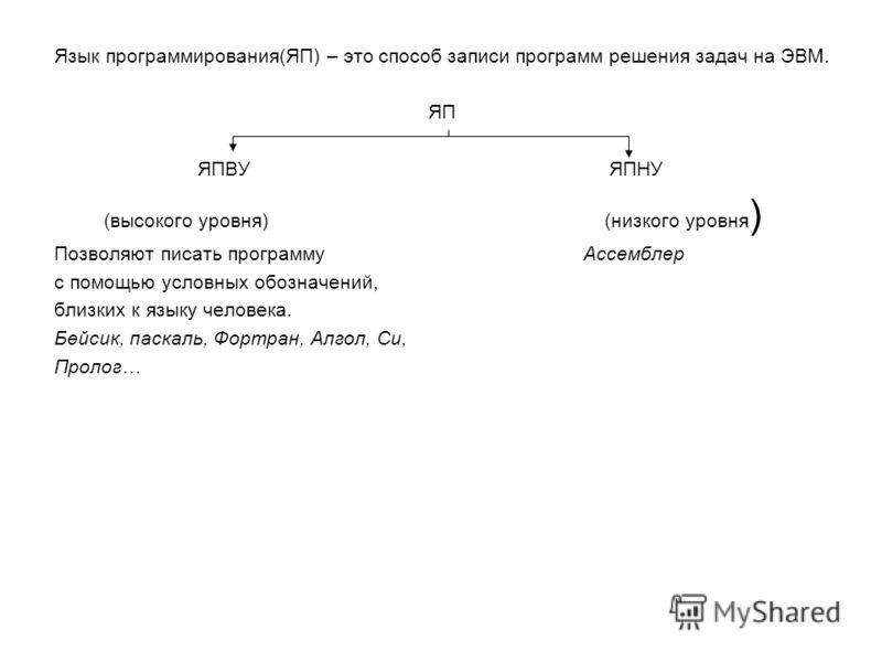 Язык программирования(ЯП) – это способ записи программ решения задач на ЭВМ. ЯП ЯПВУ ЯПНУ (высокого уровня) (низкого уровня ) Позволяют писать программуАссемблер с помощью условных обозначений, близких к языку человека. Бейсик, паскаль, Фортран, Алго