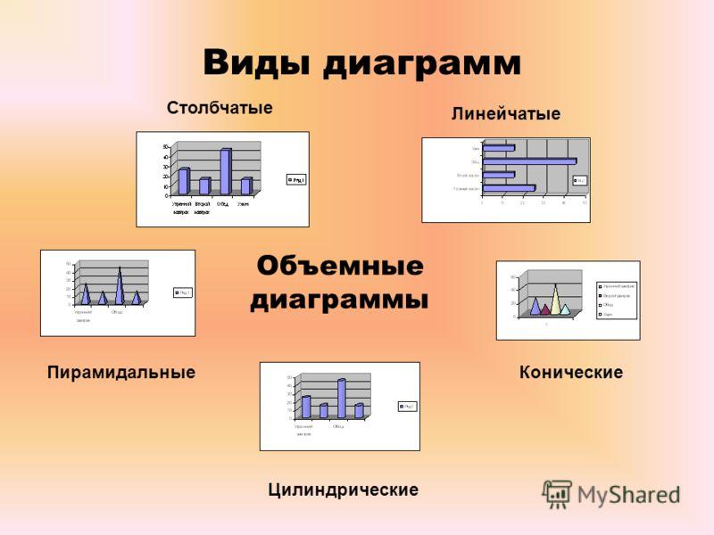 Виды диаграмм Объемные диаграммы Цилиндрические КоническиеПирамидальные Столбчатые Линейчатые