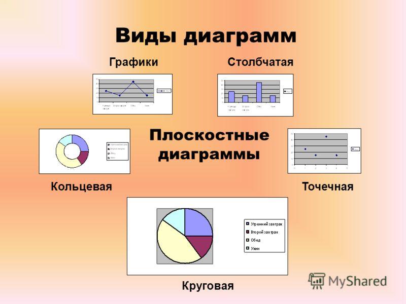 Виды диаграмм Плоскостные диаграммы КольцеваяТочечная ГрафикиСтолбчатая Круговая
