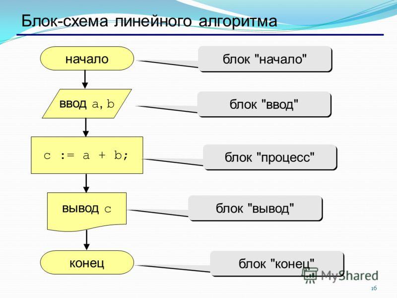 16 Блок-схема линейного алгоритма начало конец c := a + b; ввод a, b вывод c блок начало блок ввод блок процесс блок вывод блок конец