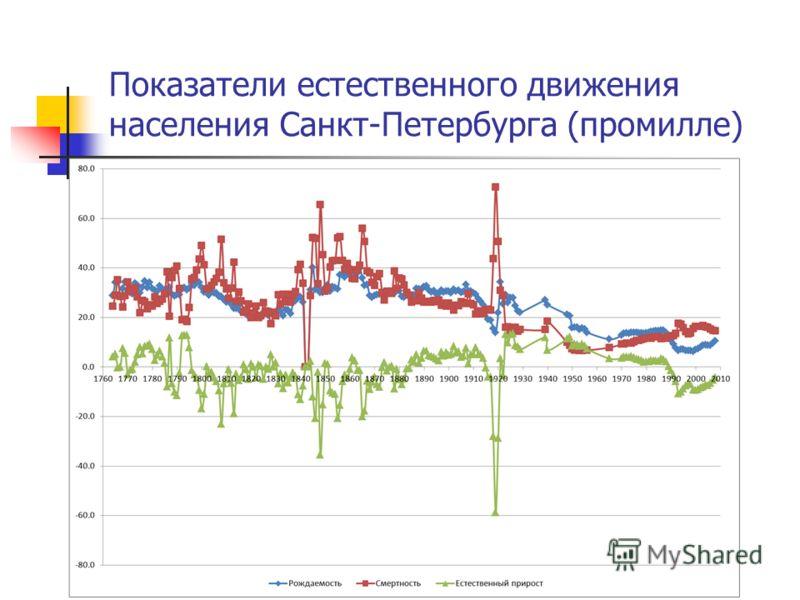Показатели естественного движения населения Санкт-Петербурга (промилле)