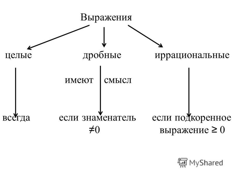Выражения целые дробные иррациональные имеют смысл всегда если знаменатель если подкоренное 0 выражение 0