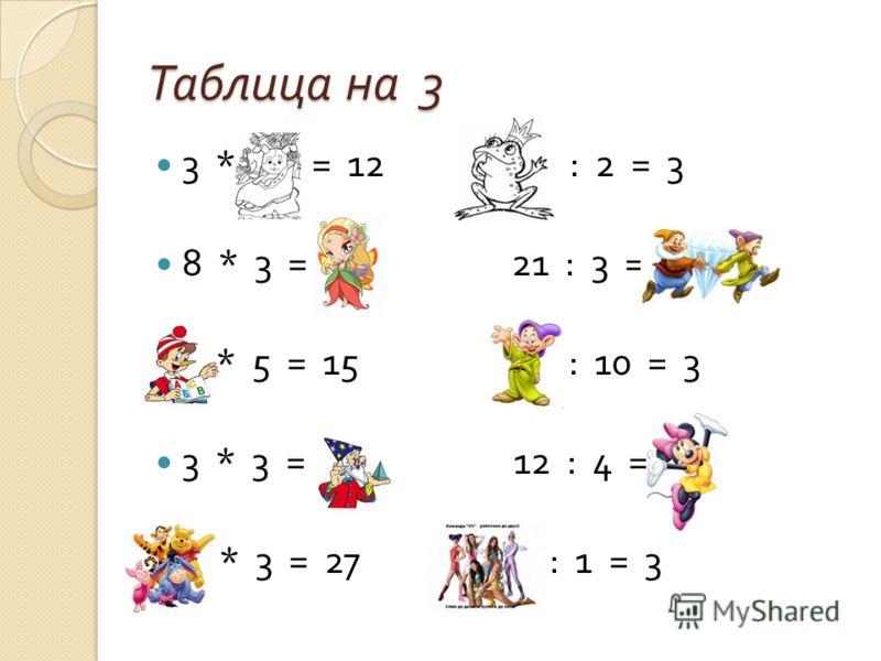 Таблица на 3 3 * 4 = 12 6 : 2 = 3 8 * 3 = 24 21 : 3 = 7 3 * 5 = 15 30 : 10 = 3 3 * 3 = 9 12 : 4 = 3 9 * 3 = 27 3 : 1 = 3