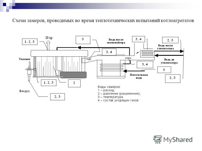 Схема замеров, проводимых во время теплотехнических испытаний котлоагрегатов