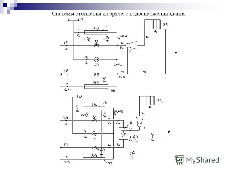 Системы отопления и горячего водоснабжения здания