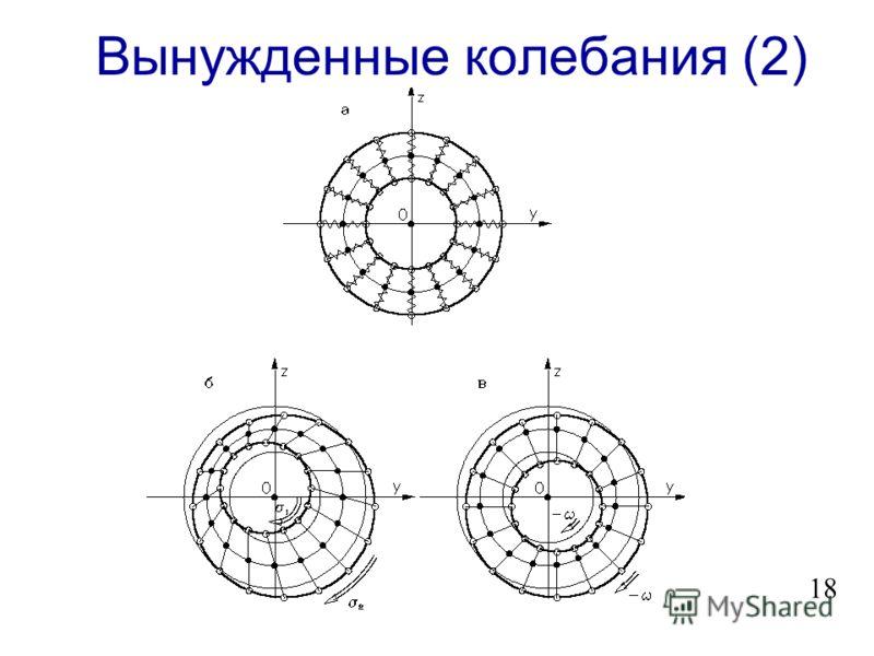 Вынужденные колебания (1) w = r L j = j 0 R 0 cos( - t); h = i x h 0 cos( - t); = - i x ; h 0 = H 0 0 (R 0 / r) 3. (2.5) j 0 = ( j 2 ( + ) - j 2 )/( j 2 - 2 ) = = j0 [( j r j ) 2 +V G 2 (1+Al 2 )]/(- 2 + j 2 )r j 2 ; j0 = - = -3 Al 2 (1 – 3 Al 2 ). (