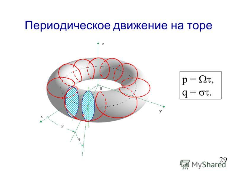 Элитные значения параметра (1) e -i t * e -i t a 0 R 0 a 0 R 0 ( 0 ) -1/2 ; (nm) const (nm) (nm) const (nm). m nm = 2 r nm. e i ; e i ; r a = r 4 a 0 R 0 3 ; nm - m nm = 0. (3.18) (3.19) (3.20) (3.21) 28