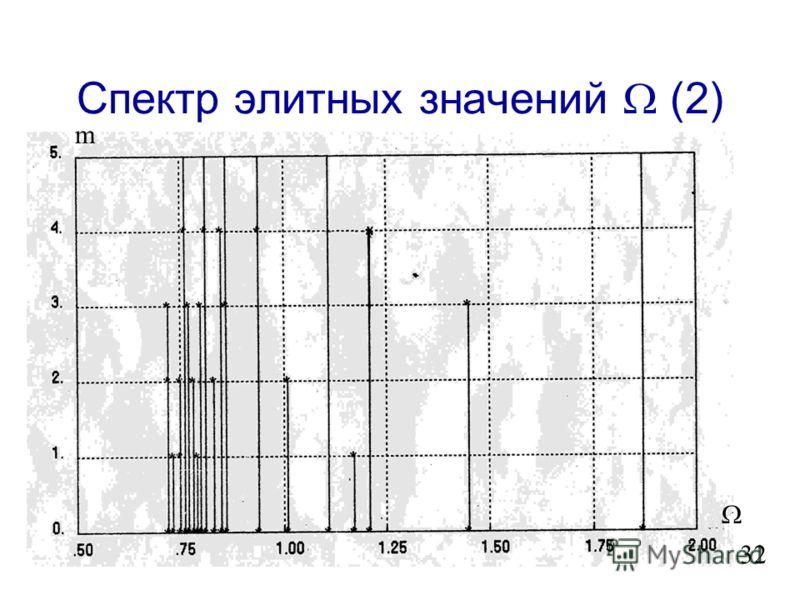 Спектр элитных значений (1) 31