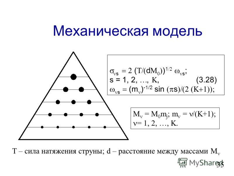 Аналитическое выражение для спектра элитных значений s ( ) sin s ) s + 1, / < s < ; ; 2(s - 1) + для (3.14) m = 2s - 1 + для (3.15) (3.27) (3.26) 34