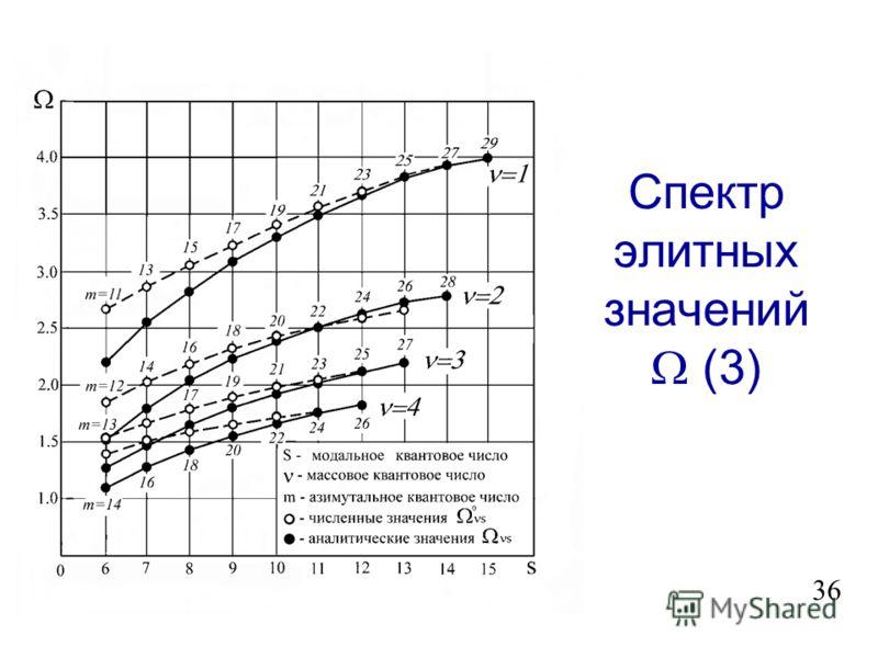 Механическая модель s ( d ) 1 s ; s = 1, 2,,, (3.28) s (m ) -1/2 sin s 35 M = M 0 m j ; m = /(K+1); = 1, 2, …, K. T – сила натяжения струны; d – расстояние между массами M