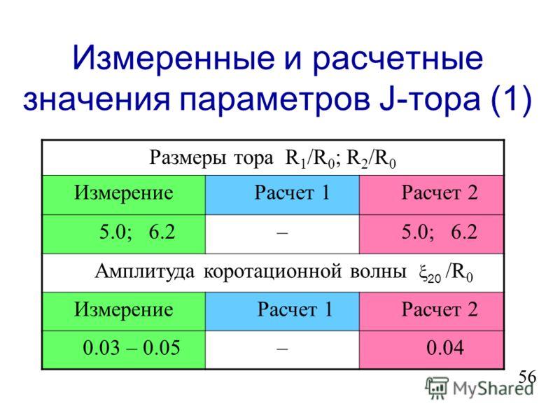 Характерные скорости Абсолютные скорости, км/с 1V Io VJVJ aVMVM 217.2677.996.1013.65 Относительные скорости, км/с 1 V Io - V M V J - V Io V J - V M (V J -V Io ) - V M 2 3.62 60.72 64.34 47.08 55