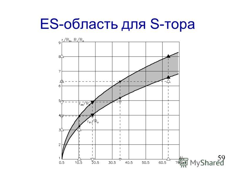 Схема МГД- элемента 58