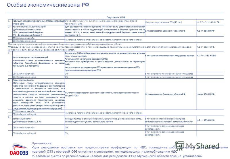Особые экономические зоны РФ Портовые ОЭЗ 1. НДС (для резидентов портовых ОЭЗ) действующая ставка 18% 0% на работы (услуги), выполненные (оказанные) резидентами ОЭЗ на территории ОЭЗ На срок существования ОЭЗ (49 лет)пп.27 п.3 ст.149 НК РФ 2. Налог н