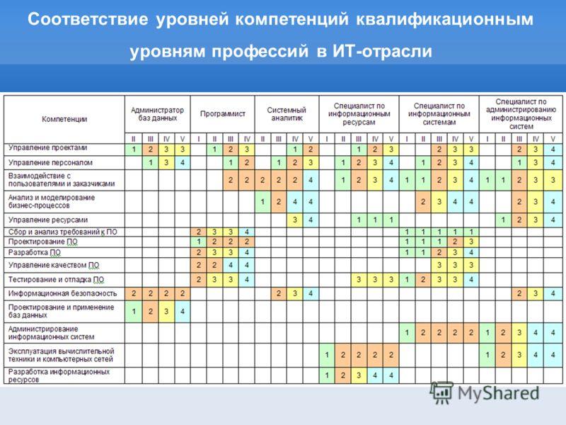 Соответствие уровней компетенций квалификационным уровням профессий в ИТ-отрасли