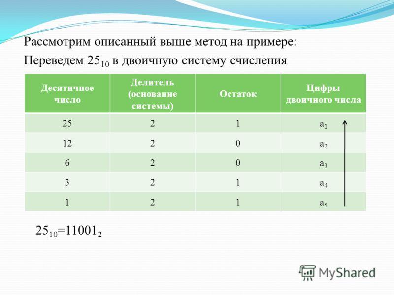 Рассмотрим описанный выше метод на примере: Переведем 25 10 в двоичную систему счисления 25 10 =11001 2 Десятичное число Делитель (основание системы) Остаток Цифры двоичного числа 2521а1а1 1220а2а2 620а3а3 321а4а4 121а5а5