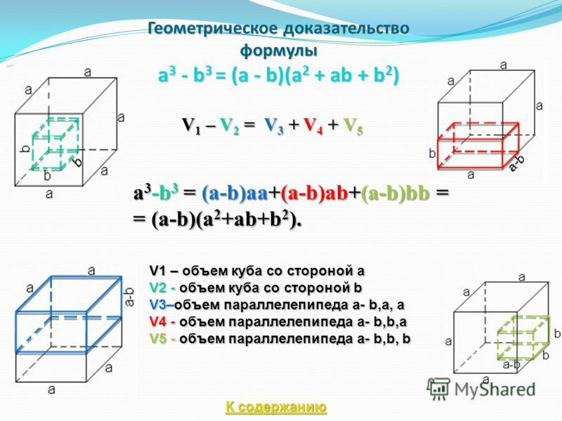 Геометрическое доказательство формулы a 3 - b 3 = (a - b)(a 2 + ab + b 2 ) V 1 – V 2 = V 3 + V 4 + V 5 a 3 -b 3 = (a-b)aa+(a-b)ab+(a-b)bb = = (a-b)(a 2 +ab+b 2 ). V1 – объем куба со стороной a V2 - объем куба со стороной b V3–объем параллелепипеда a-