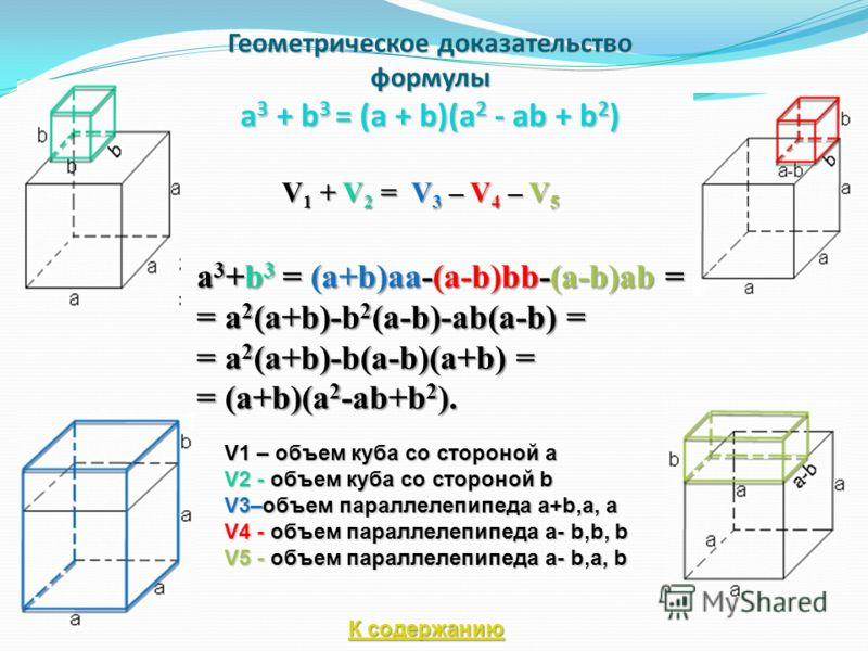 Геометрическое доказательство формулы a 3 + b 3 = (a + b)(a 2 - ab + b 2 ) V 1 + V 2 = V 3 – V 4 – V 5 a 3 +b 3 = (a+b)aa-(a-b)bb-(a-b)ab = = a 2 (a+b)-b 2 (a-b)-ab(a-b) = = a 2 (a+b)-b(a-b)(a+b) = = (a+b)(a 2 -ab+b 2 ). V1 – объем куба со стороной a