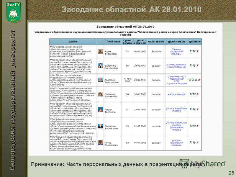 Белгородский государственный университет 25 Примечание: Часть персональных данных в презентации скрыта