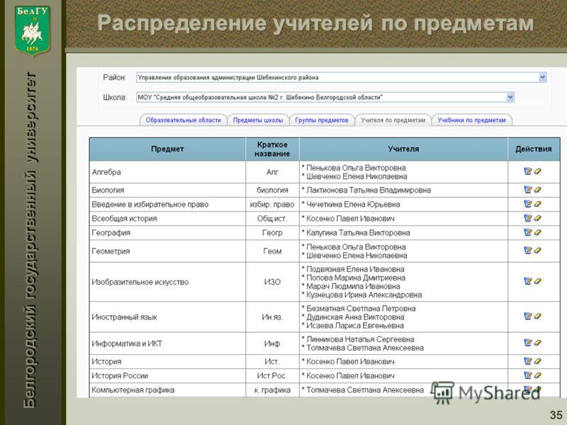 Белгородский государственный университет 35