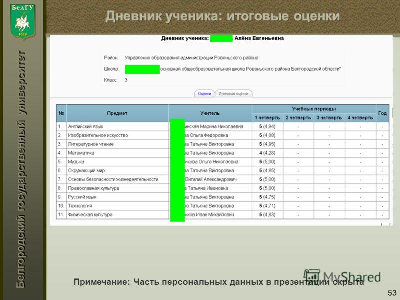 Белгородский государственный университет 53 Примечание: Часть персональных данных в презентации скрыта