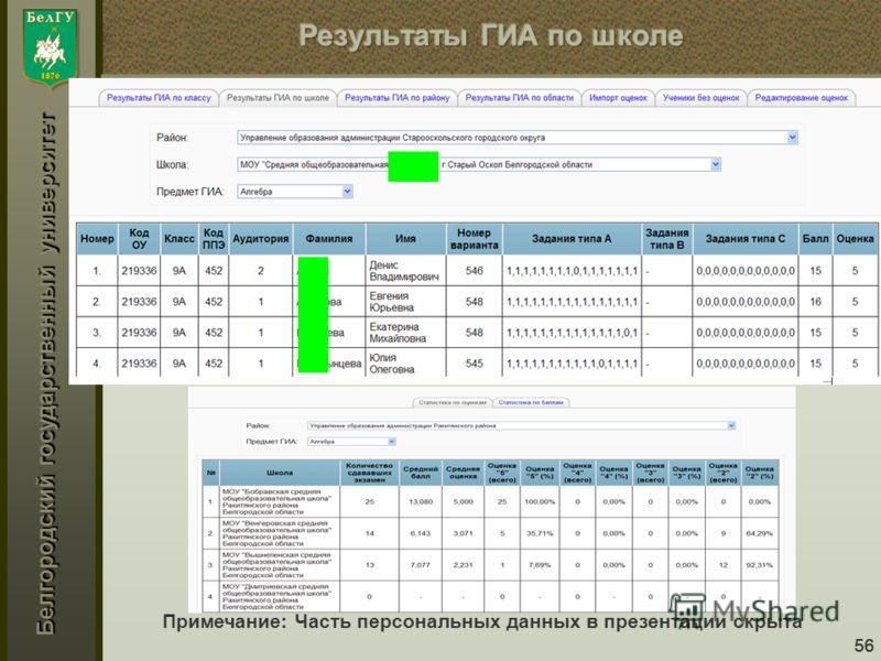 Белгородский государственный университет 56 Примечание: Часть персональных данных в презентации скрыта
