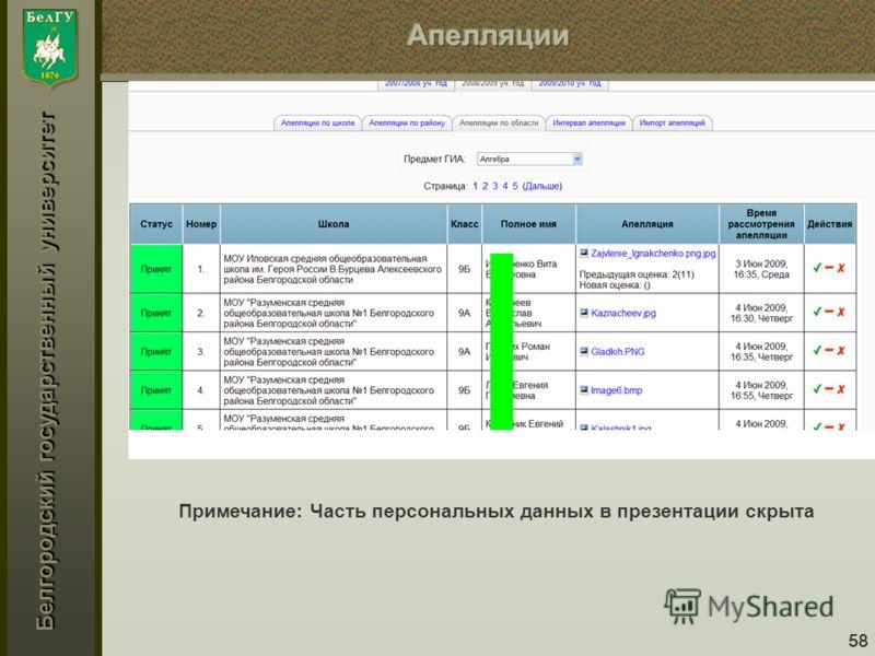 Белгородский государственный университет 58 Примечание: Часть персональных данных в презентации скрыта