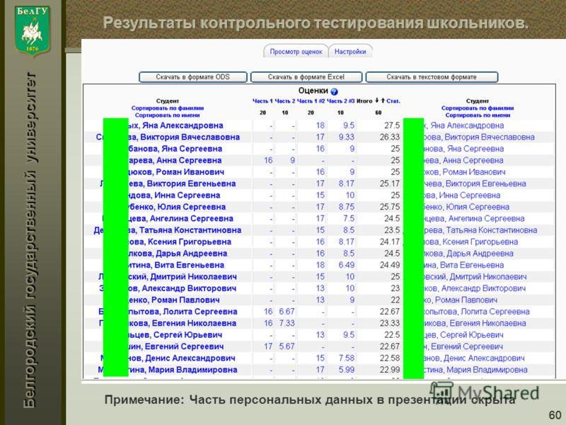 Белгородский государственный университет 60 Примечание: Часть персональных данных в презентации скрыта