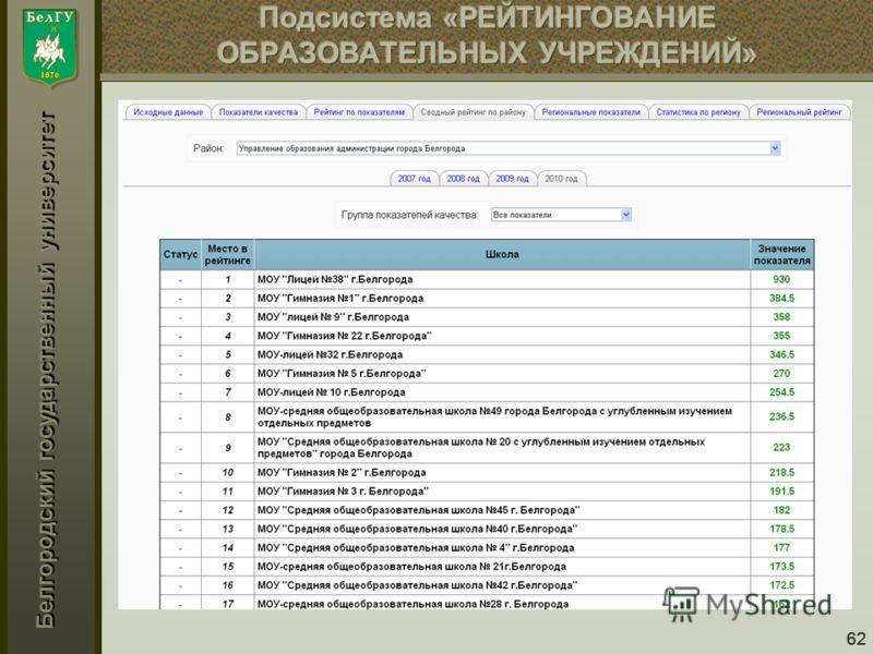Белгородский государственный университет 62