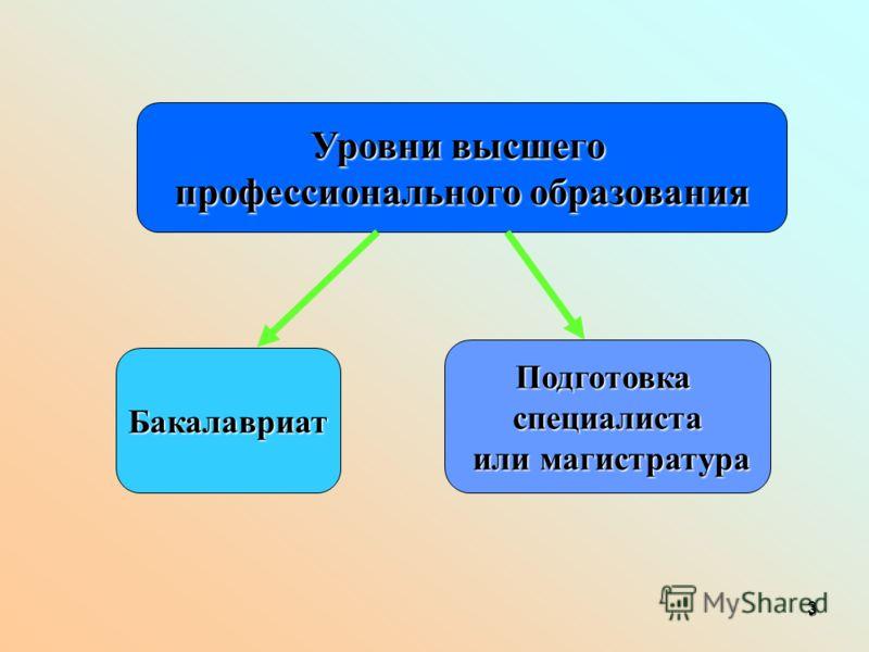 3 3 Уровни высшего профессионального образования Бакалавриат Подготовкаспециалиста или магистратура или магистратура