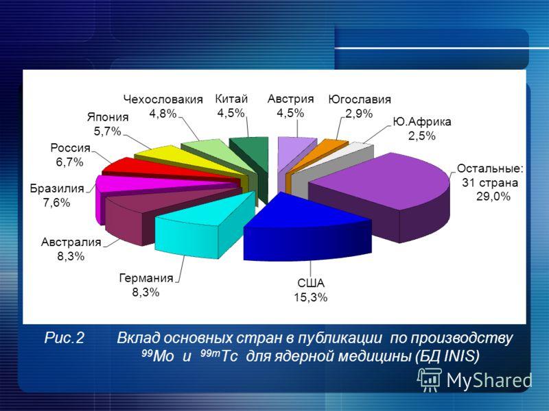 Рис.2 Вклад основных стран в публикации по производству 99 Mo и 99m Tс для ядерной медицины (БД INIS)