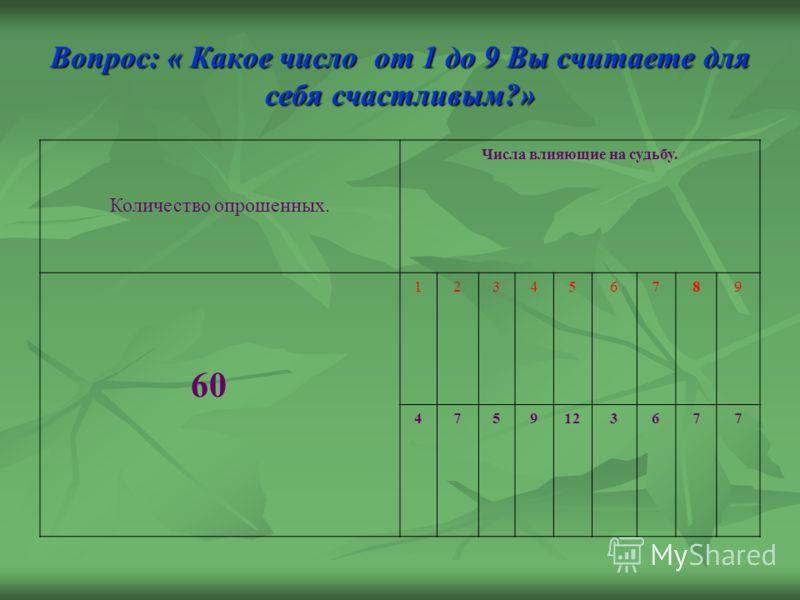 Вопрос: « Какое число от 1 до 9 Вы считаете для себя счастливым?» Количество опрошенных. Числа влияющие на судьбу. 60 123456789 4759123677