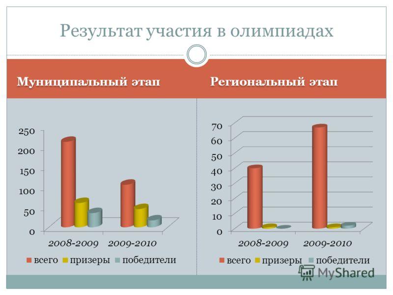 Муниципальный этап Региональный этап Результат участия в олимпиадах