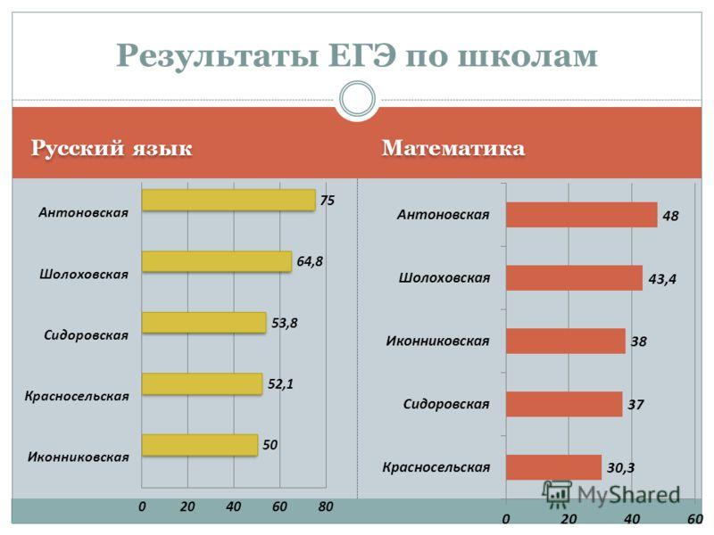 Математика Результаты ЕГЭ по школам Русский язык