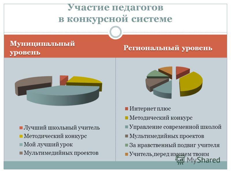 Муниципальный уровень Региональный уровень Участие педагогов в конкурсной системе