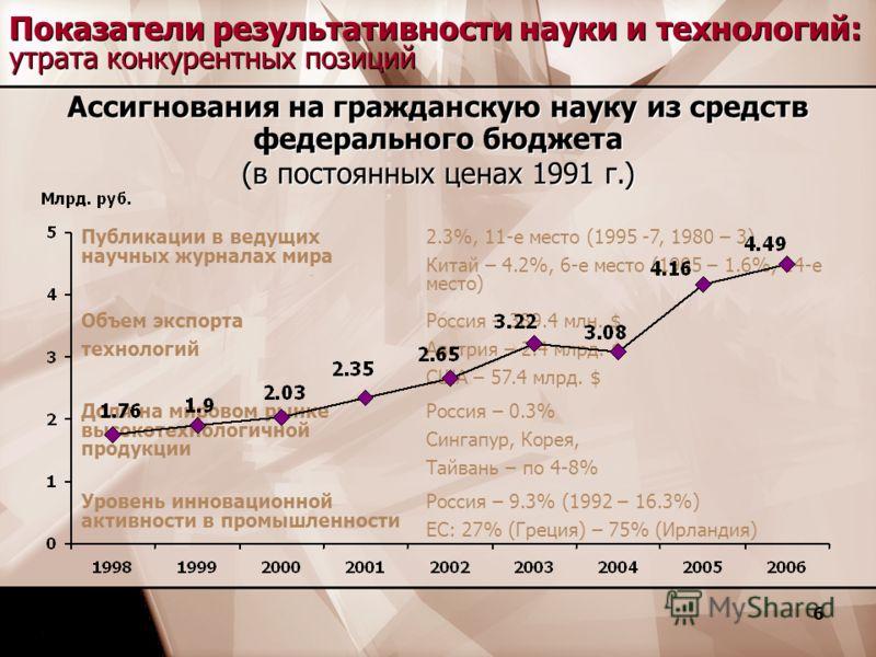 6 Публикации в ведущих научных журналах мира 2.3%, 11-е место (1995 -7, 1980 – 3) Китай – 4.2%, 6-е место (1995 – 1.6%, 14-е место) Объем экспорта технологий Россия – 389.4 млн. $ Австрия – 2.4 млрд. $ США – 57.4 млрд. $ Доля на мировом рынке высокот