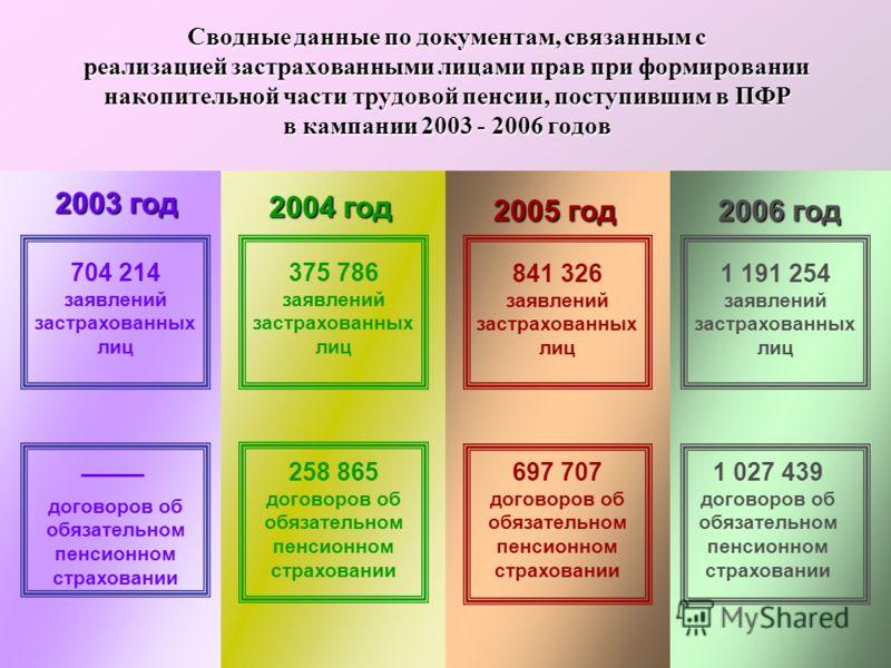 Сводные данные по документам, связанным с реализацией застрахованными лицами прав при формировании накопительной части трудовой пенсии, поступившим в ПФР в кампании 2003 - 2006 годов 704 214 заявлений застрахованных лиц 2003 год 2003 год 2004 год 200