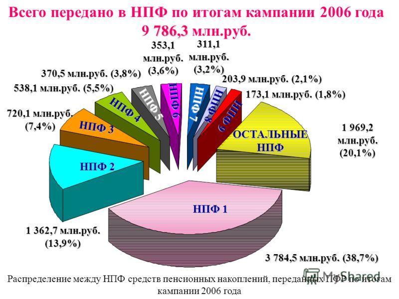 НПФ 1 786,3 Всего передано в НПФ по итогам кампании 2006 года 9 786,3 млн.руб. НПФ 2 1 362,7 млн.руб. (13,9%) ОСТАЛЬНЫЕ НПФ 3 784,5 млн.руб. (38,7%) НПФ 3 353,1 млн.руб. (3,6%) НПФ 4 НПФ 5 203,9 млн.руб. (2,1%) НПФ 6 173,1 млн.руб. (1,8%) 538,1 млн.р