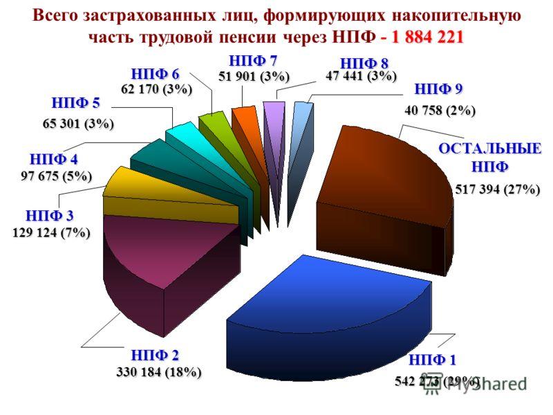 1 884 221 Всего застрахованных лиц, формирующих накопительную часть трудовой пенсии через НПФ - 1 884 221 ОСТАЛЬНЫЕ НПФ НПФ 1 542 273 (29%) 330 184 (18%) 129 124 (7%) 97 675 (5%) 65 301 (3%) 62 170 (3%) 51 901 (3%) 47 441 (3%) 40 758 (2%) 517 394 (27