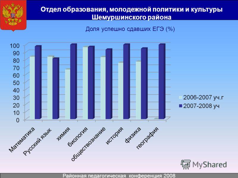 Отдел образования, молодежной политики и культуры Шемуршинского района Районная педагогическая конференция 2008 Доля успешно сдавших ЕГЭ (%)