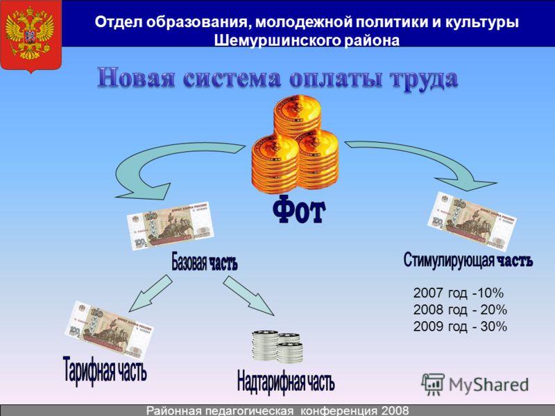 Отдел образования, молодежной политики и культуры Шемуршинского района Районная педагогическая конференция 2008 2007 год -10% 2008 год - 20% 2009 год - 30%