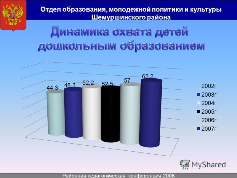 Отдел образования, молодежной политики и культуры Шемуршинского района Районная педагогическая конференция 2008