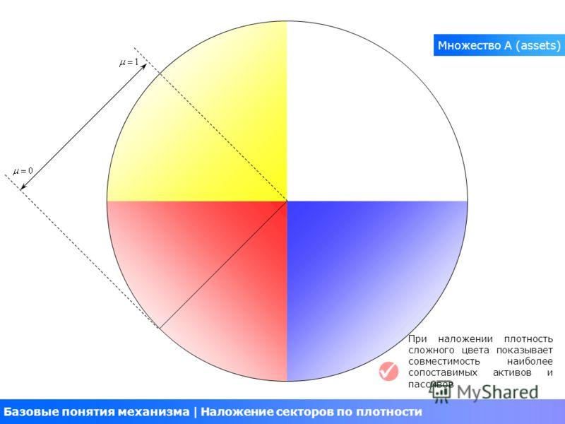 Базовые понятия механизма Наложение секторов по плотности При наложении плотность сложного цвета показывает совместимость наиболее сопоставимых активов и пассивов Множество A (assets)