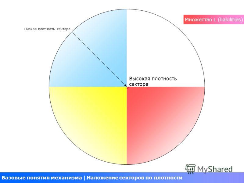 Базовые понятия механизма Наложение секторов по плотности Низкая плотность сектора Высокая плотность сектора Множество L (liabilities)